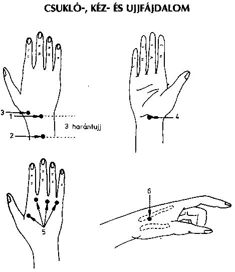 akupunktúrás pont magas vérnyomás esetén magas vérnyomás 1-es típusú diabetes mellitusban
